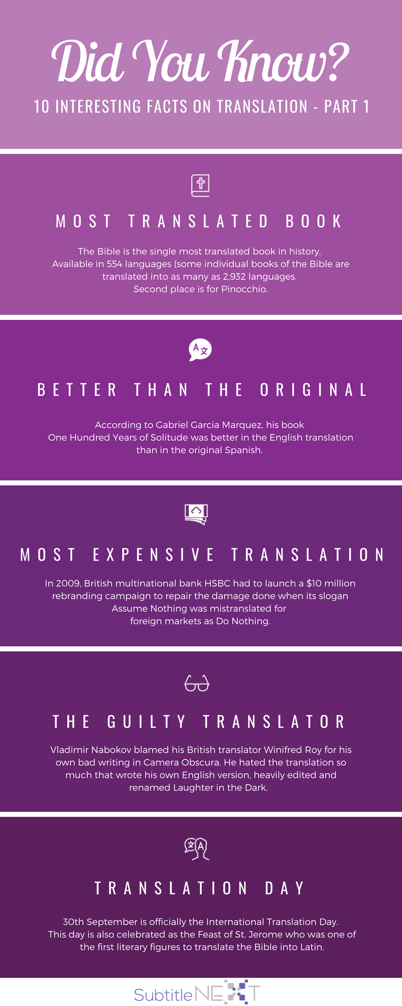 translation facts infographics
